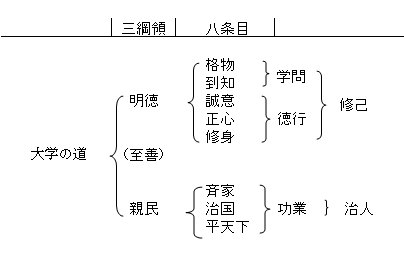 Daigakutaikeizu